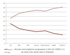 Graph showing women and academic progression in the UK (2008-11). Ian James Kidd, Gender Action in Philosophy.